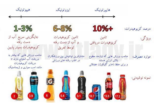 مقایسه انواع نوشیدنی های ورزشی